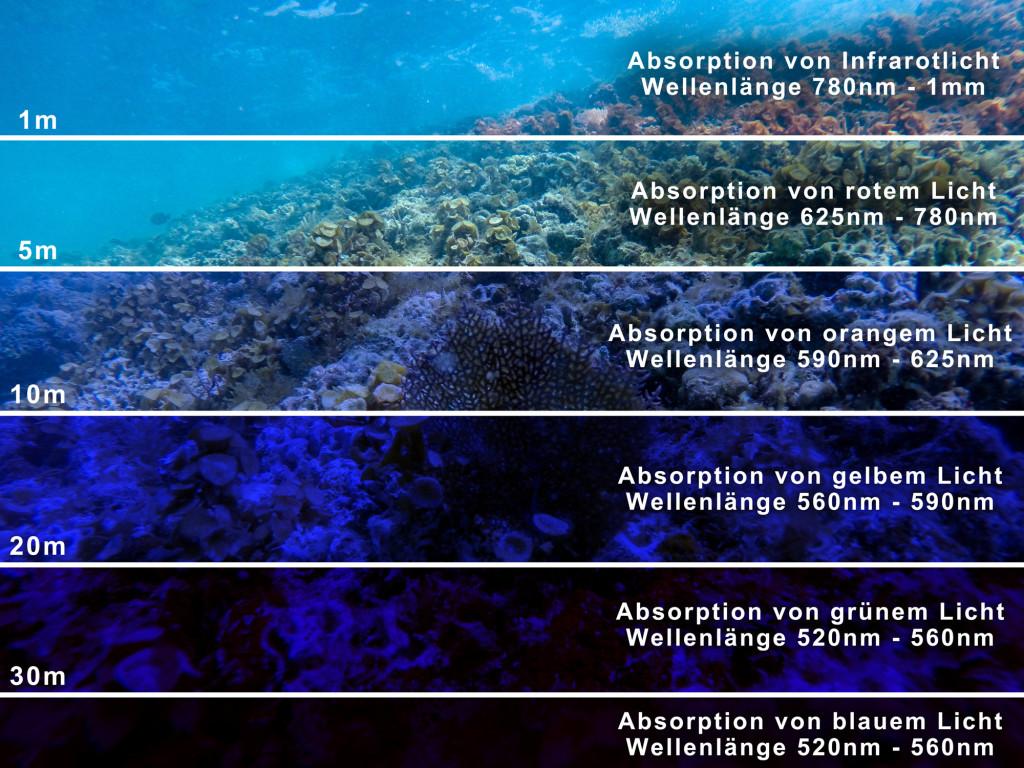 Unterwasser Licht Absorption