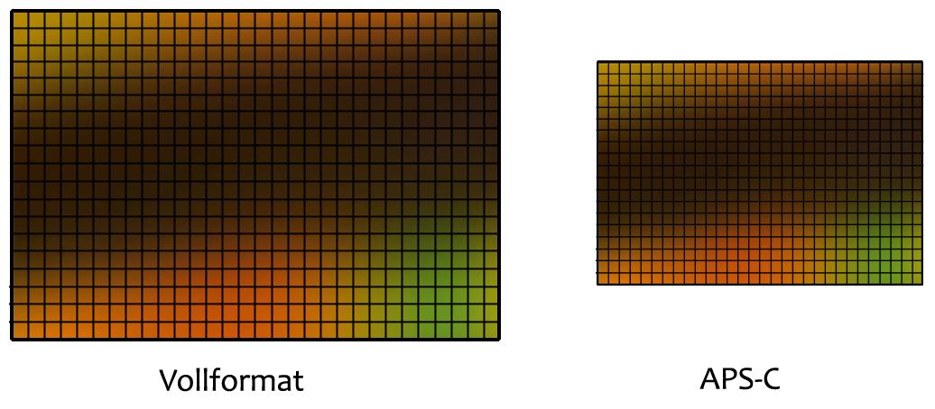 Sensor und Pixelgröße